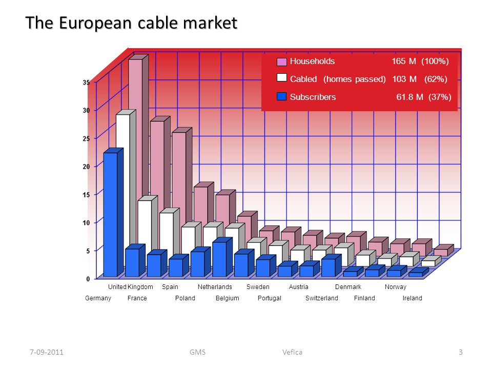 The European cable market