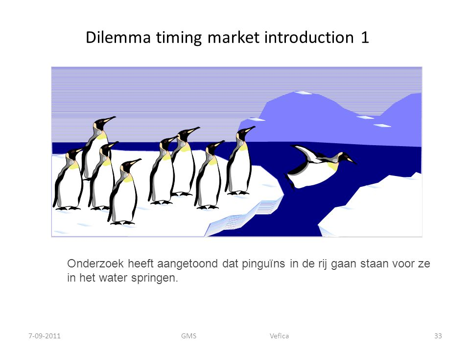 Dilemma timing market introduction 1
