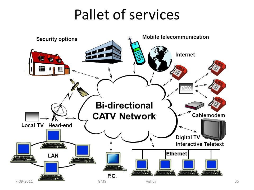 Pallet of services Bi-directional CATV Network Security options