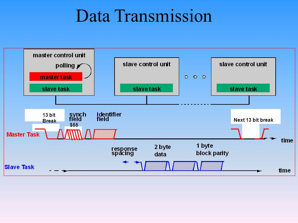 Data Transmission 13 bit Break $55 Next 13 bit break