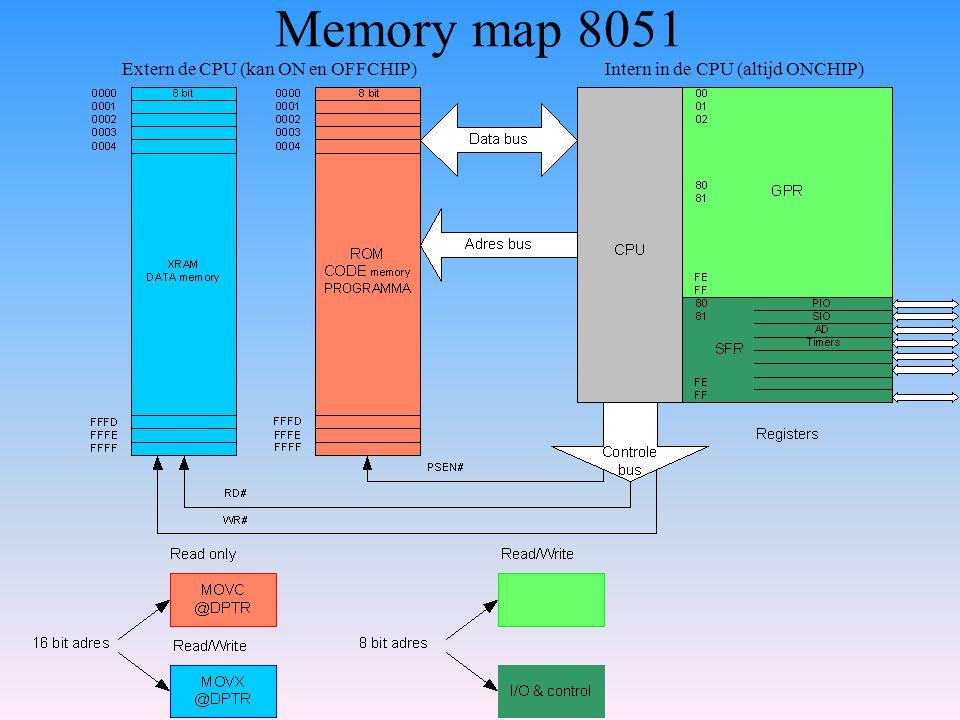 Memory map 8051 Extern de CPU (kan ON en OFFCHIP)