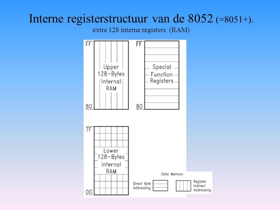 Interne registerstructuur van de 8052 (=8051+)