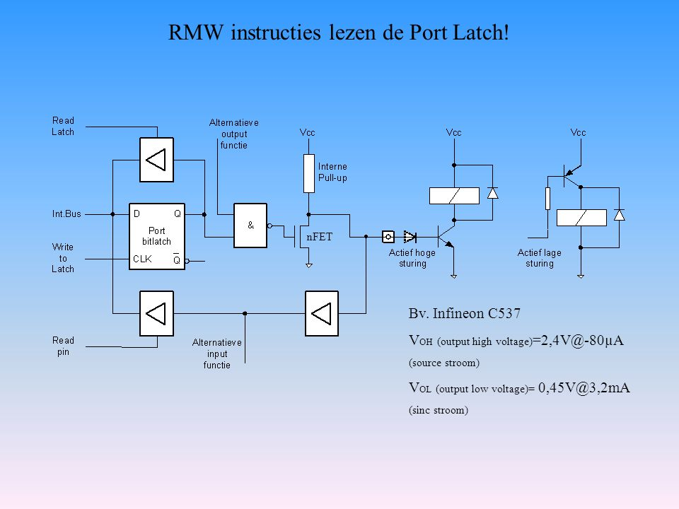 RMW instructies lezen de Port Latch!