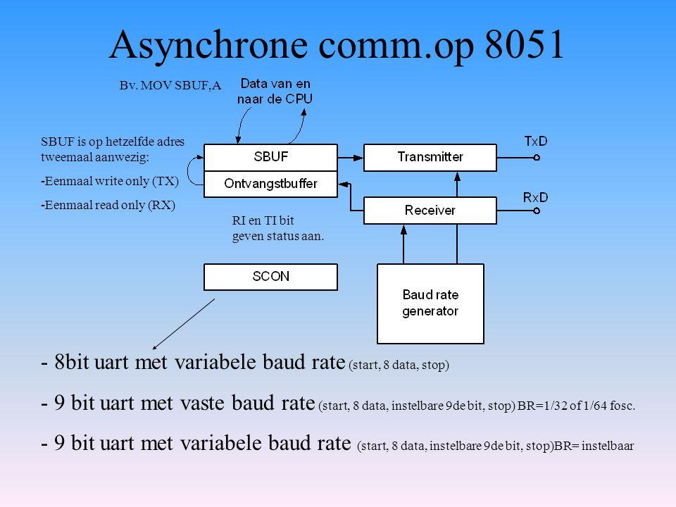 Asynchrone comm.op 8051 Bv. MOV SBUF,A. SBUF is op hetzelfde adres tweemaal aanwezig: -Eenmaal write only (TX)