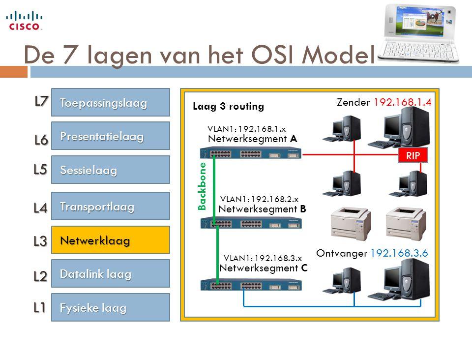 De 7 lagen van het OSI Model