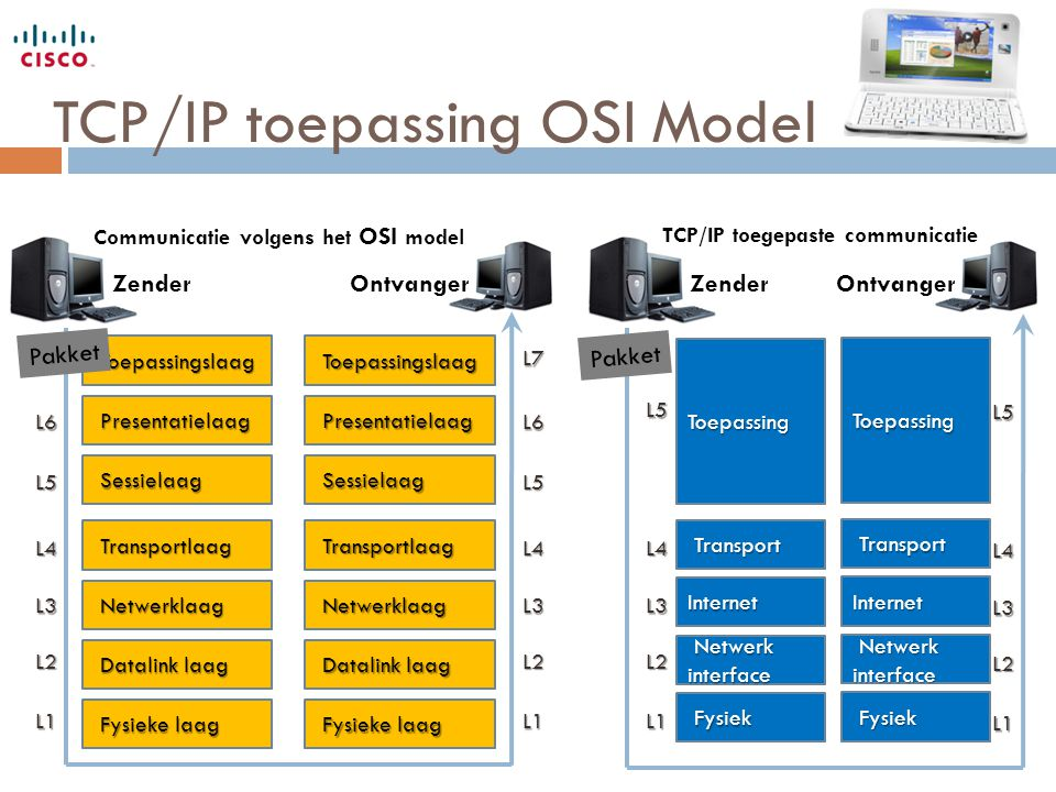 TCP/IP toepassing OSI Model