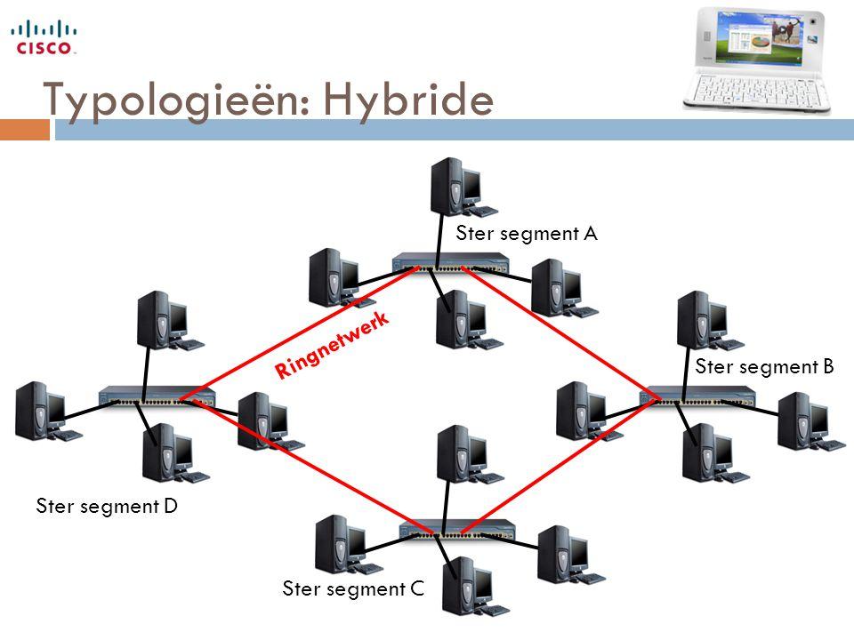 Typologieën: Hybride Ster segment A Ringnetwerk Ster segment B