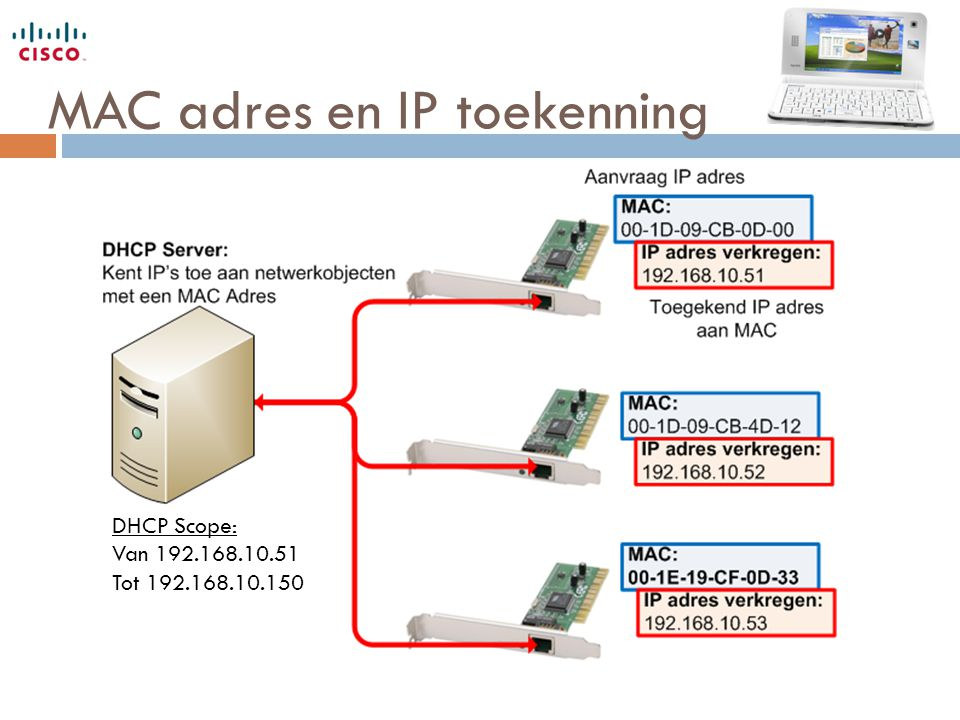 MAC adres en IP toekenning