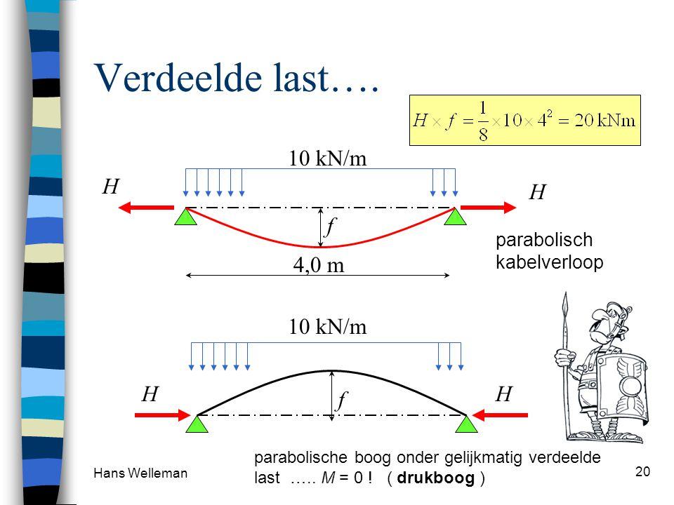 Verdeelde last…. 10 kN/m H H f 4,0 m 10 kN/m H f
