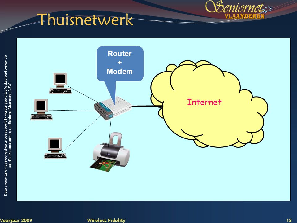 Thuisnetwerk Internet Router + Modem Voorjaar 2009 Wireless Fidelity
