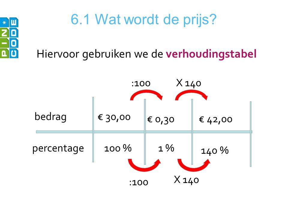 6.1 Wat wordt de prijs Hiervoor gebruiken we de verhoudingstabel :100
