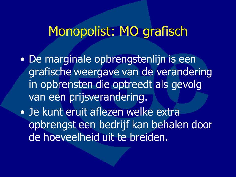 Monopolist: MO grafisch
