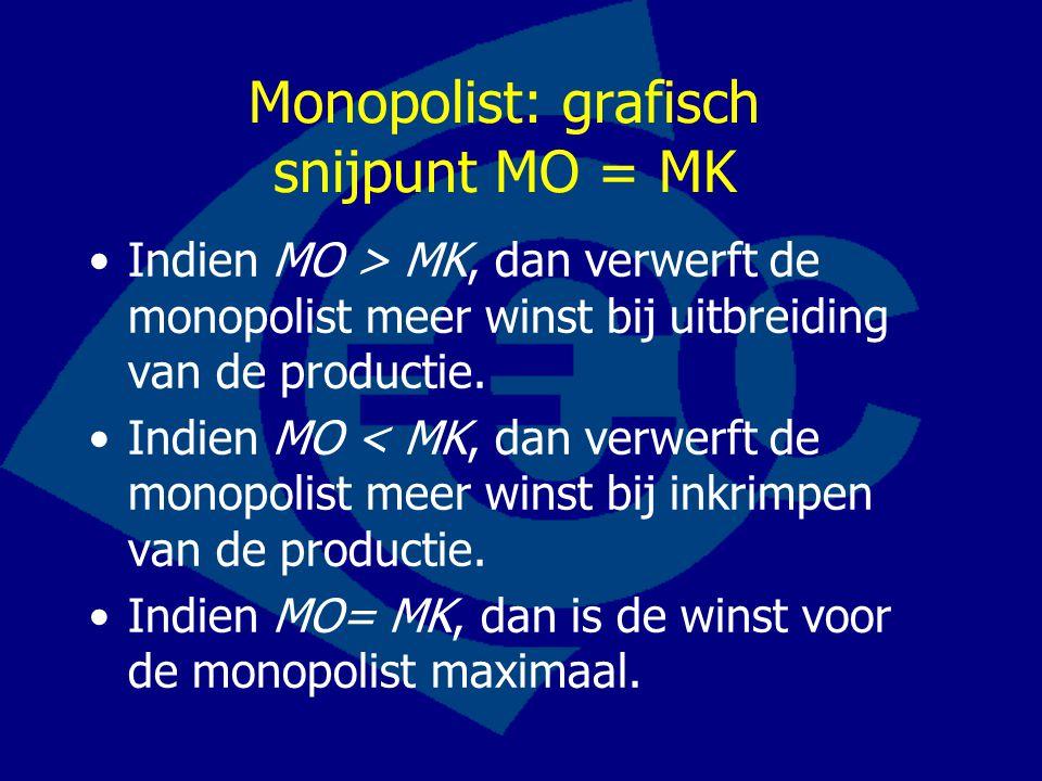 Monopolist: grafisch snijpunt MO = MK