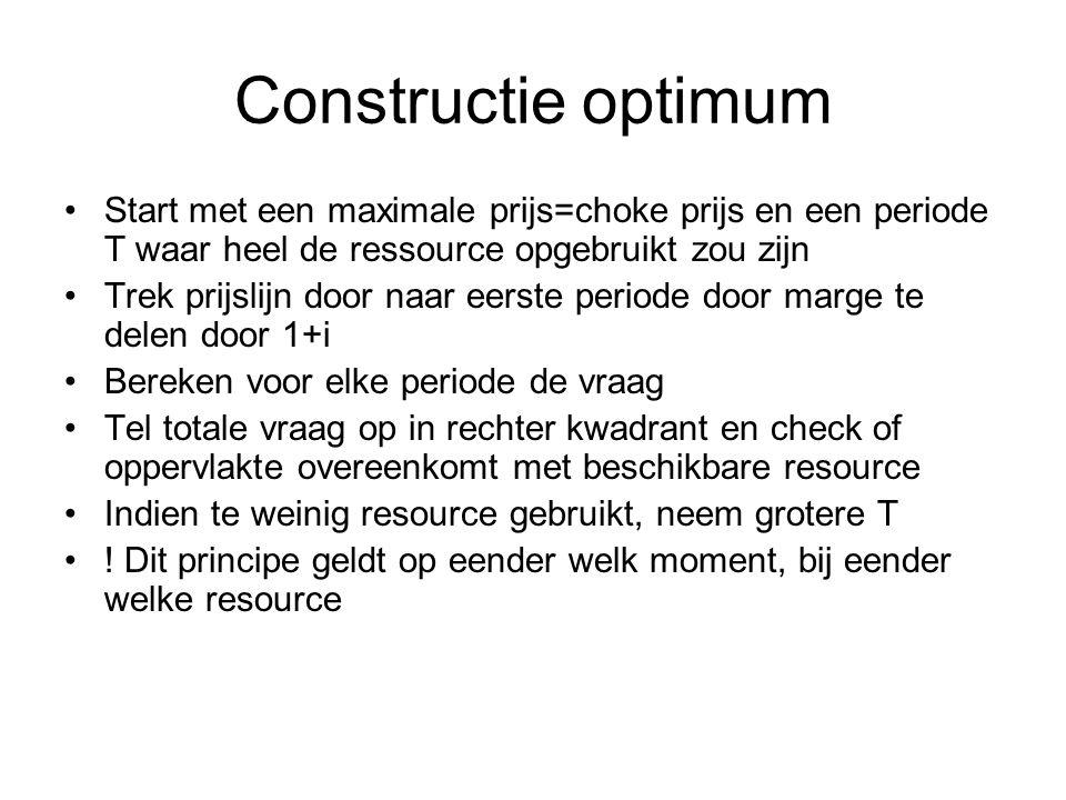 Constructie optimum Start met een maximale prijs=choke prijs en een periode T waar heel de ressource opgebruikt zou zijn.