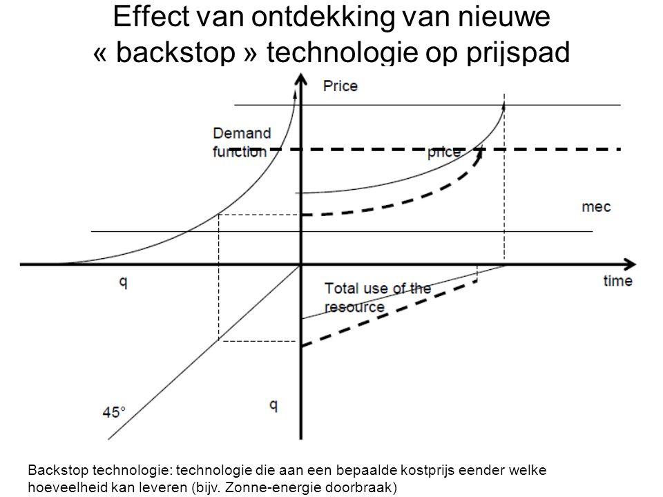 Effect van ontdekking van nieuwe « backstop » technologie op prijspad