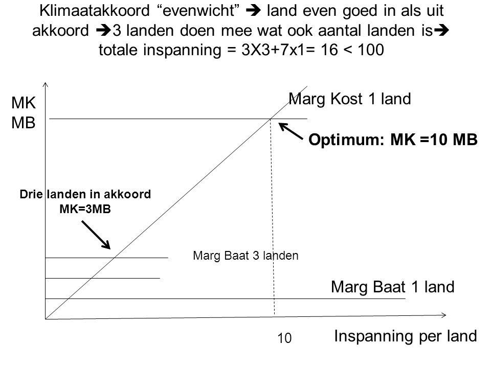 Drie landen in akkoord MK=3MB