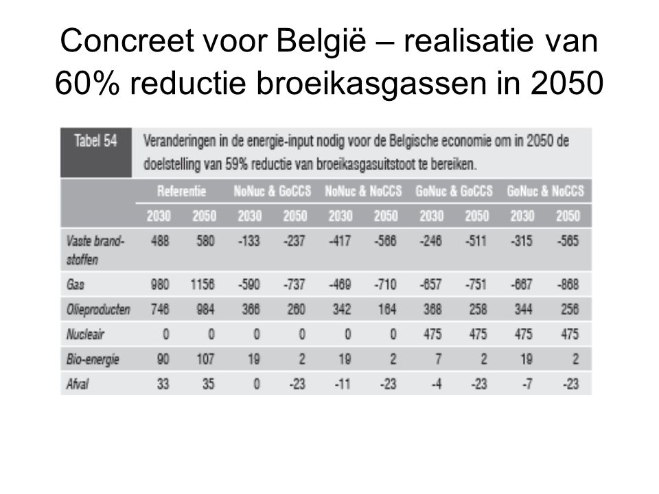 Concreet voor België – realisatie van 60% reductie broeikasgassen in 2050