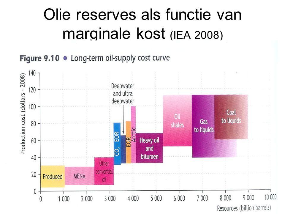 Olie reserves als functie van marginale kost (IEA 2008)