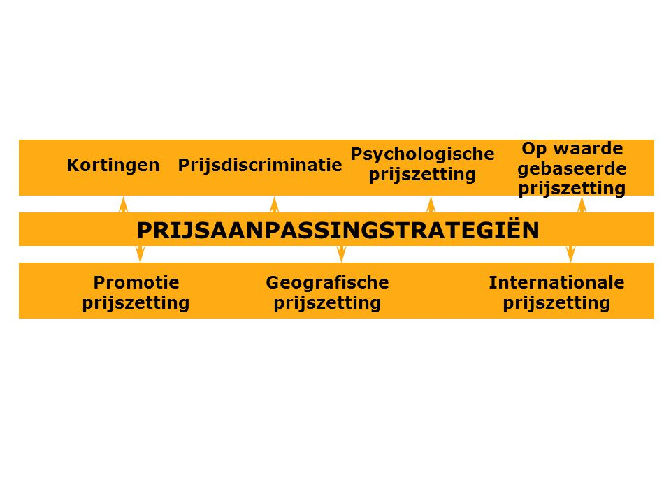 PRIJSAANPASSINGSTRATEGIËN