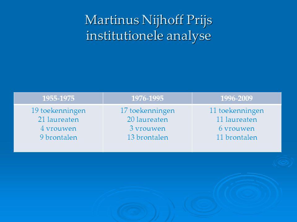 Martinus Nijhoff Prijs institutionele analyse