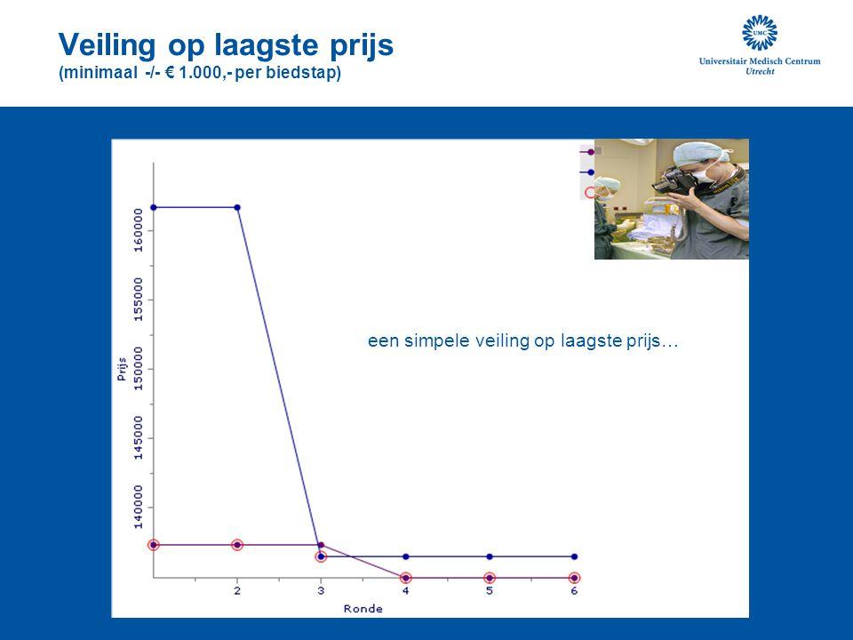 Veiling op laagste prijs (minimaal -/- € 1.000,- per biedstap)