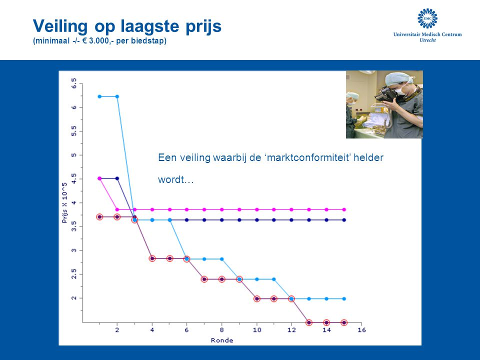 Veiling op laagste prijs (minimaal -/- € 3.000,- per biedstap)