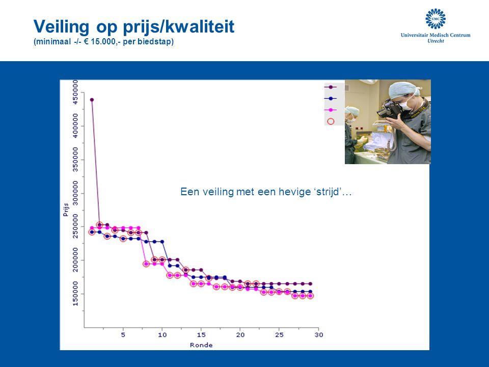 Veiling op prijs/kwaliteit (minimaal -/- € 15.000,- per biedstap)