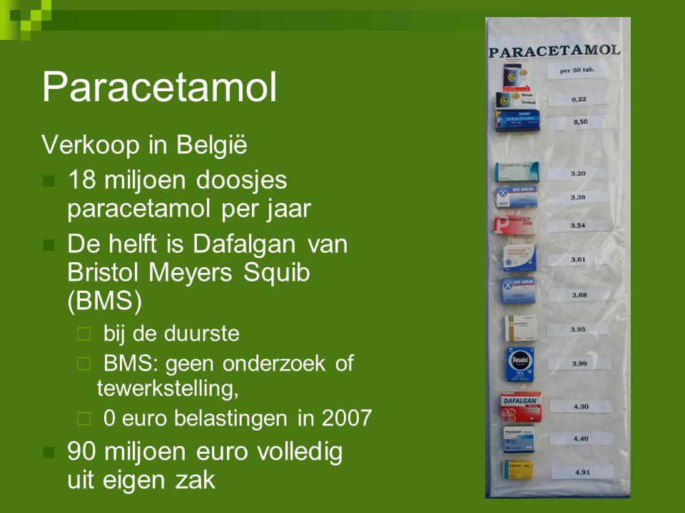 Paracetamol Verkoop in België 18 miljoen doosjes paracetamol per jaar
