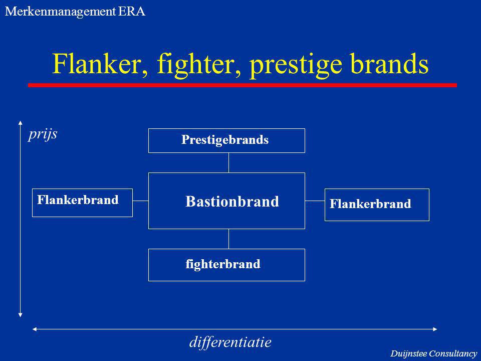 Flanker, fighter, prestige brands