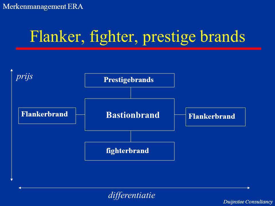Flanker, fighter, prestige brands