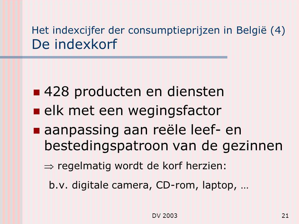 Het indexcijfer der consumptieprijzen in België (4) De indexkorf