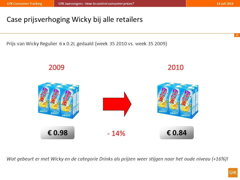 Case prijsverhoging Wicky bij alle retailers