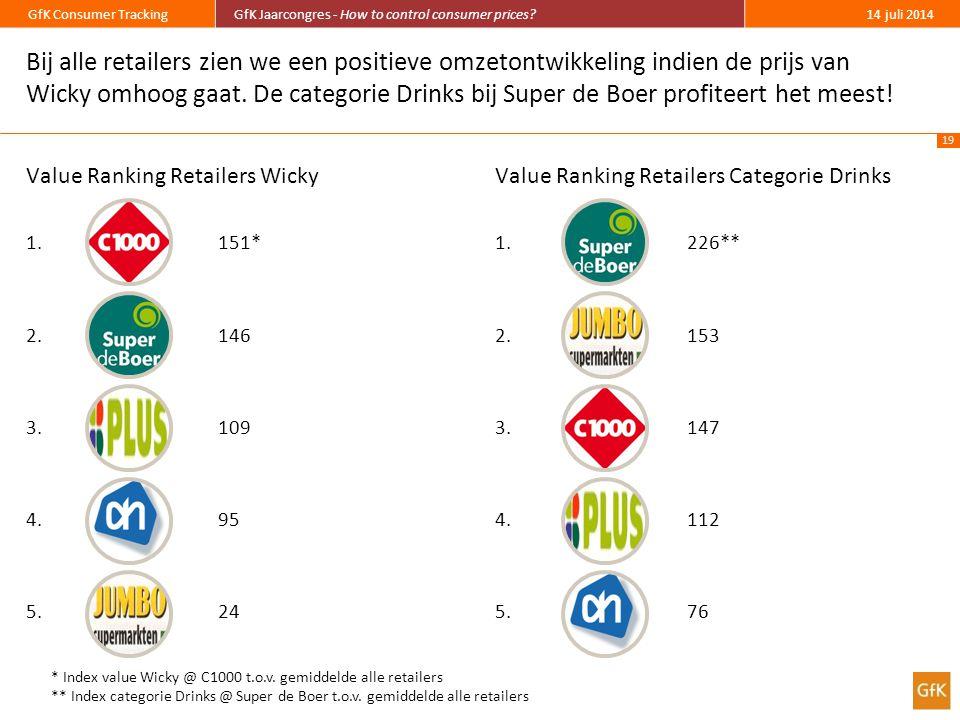 Bij alle retailers zien we een positieve omzetontwikkeling indien de prijs van Wicky omhoog gaat. De categorie Drinks bij Super de Boer profiteert het meest!