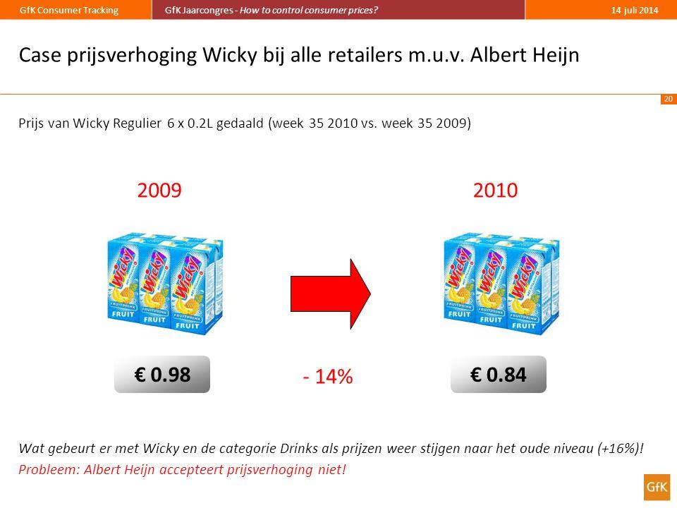 Case prijsverhoging Wicky bij alle retailers m.u.v. Albert Heijn
