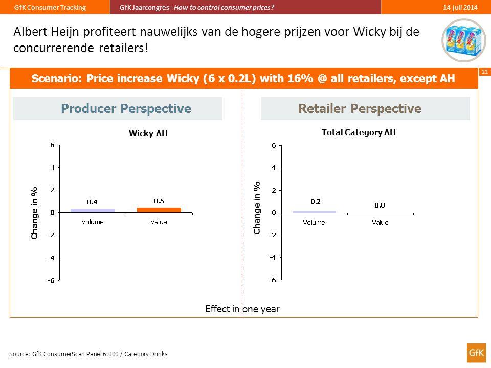 Albert Heijn profiteert nauwelijks van de hogere prijzen voor Wicky bij de concurrerende retailers!