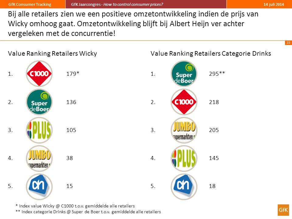 Bij alle retailers zien we een positieve omzetontwikkeling indien de prijs van Wicky omhoog gaat. Omzetontwikkeling blijft bij Albert Heijn ver achter vergeleken met de concurrentie!