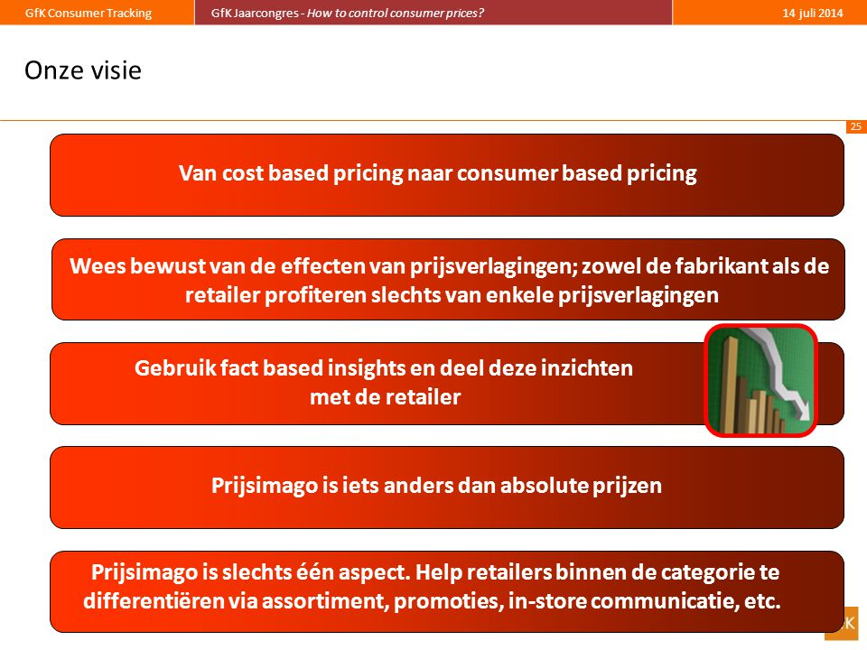 Onze visie Van cost based pricing naar consumer based pricing