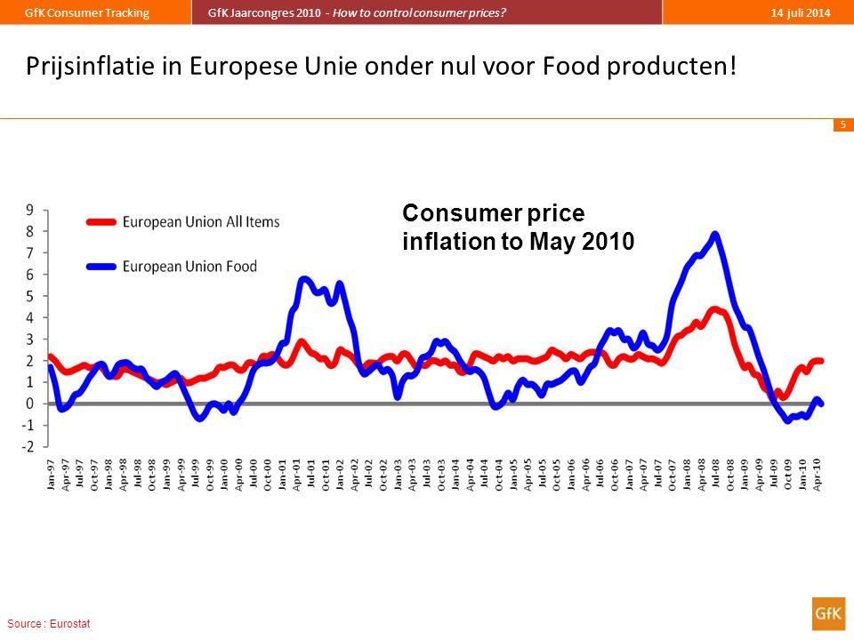 Prijsinflatie in Europese Unie onder nul voor Food producten!