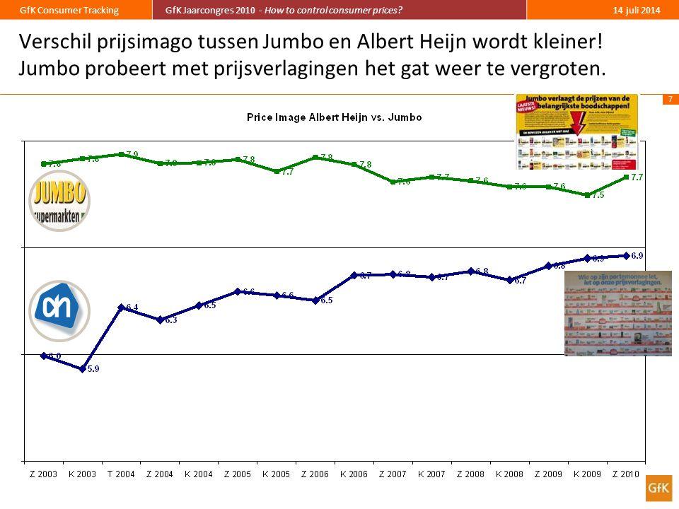 Verschil prijsimago tussen Jumbo en Albert Heijn wordt kleiner