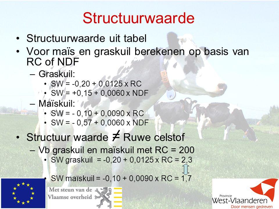 Structuurwaarde Structuurwaarde uit tabel