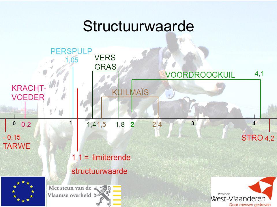 Structuurwaarde PERSPULP 1,05 VERS GRAS VOORDROOGKUIL KRACHT-VOEDER