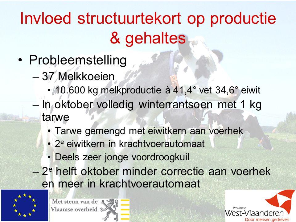 Invloed structuurtekort op productie & gehaltes