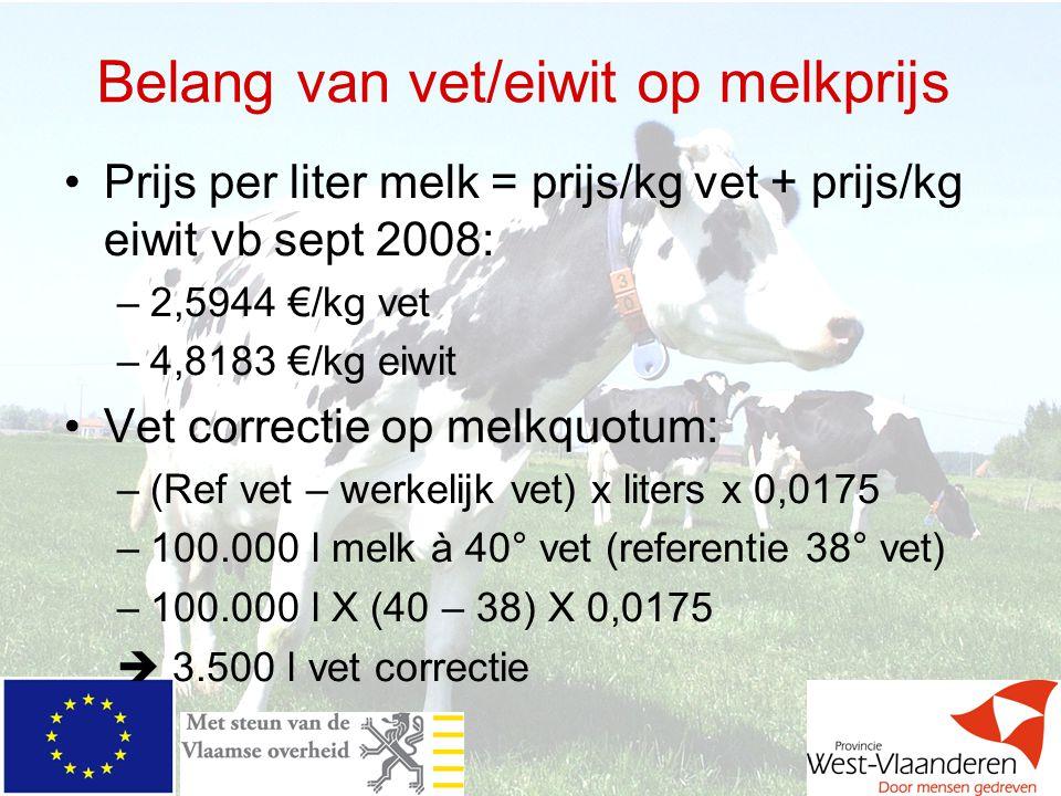 Belang van vet/eiwit op melkprijs