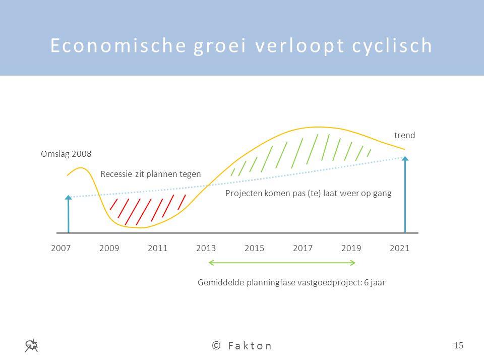 Economische groei verloopt cyclisch
