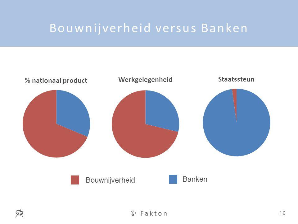 Bouwnijverheid versus Banken