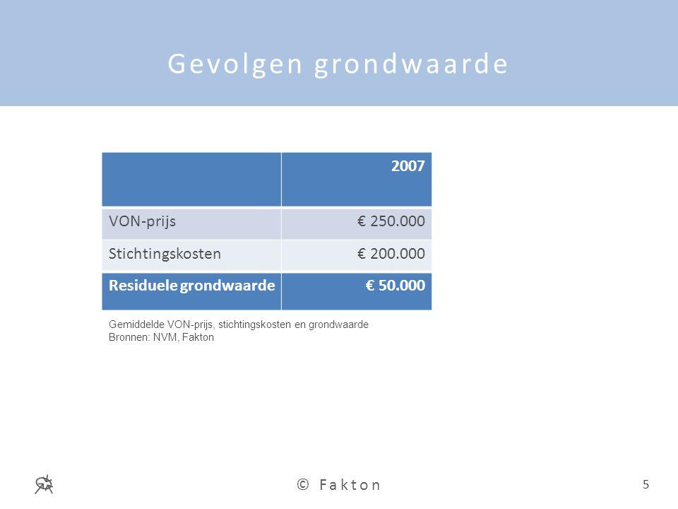 Gevolgen grondwaarde 2007 VON-prijs € 250.000 Stichtingskosten