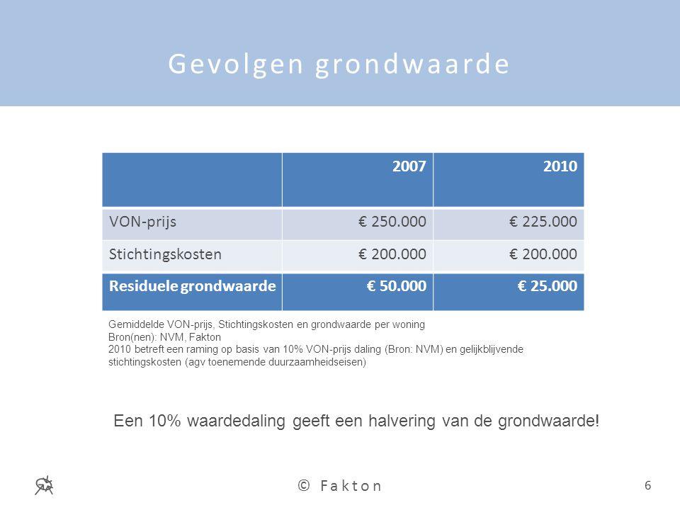 Gevolgen grondwaarde 2007 2010 VON-prijs € 250.000 € 225.000
