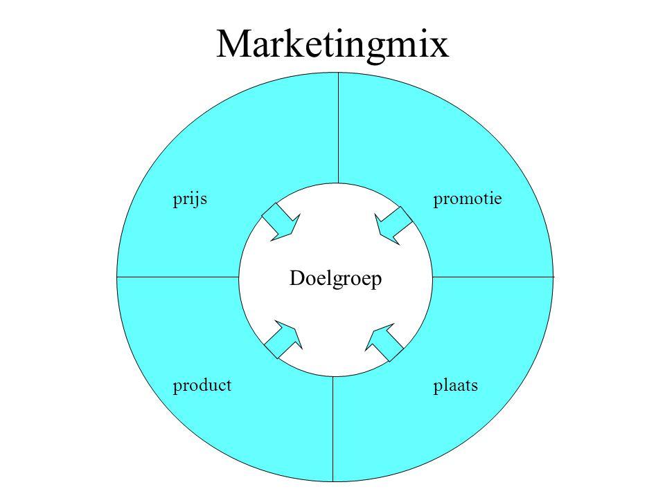 Marketingmix prijs promotie Doelgroep product plaats