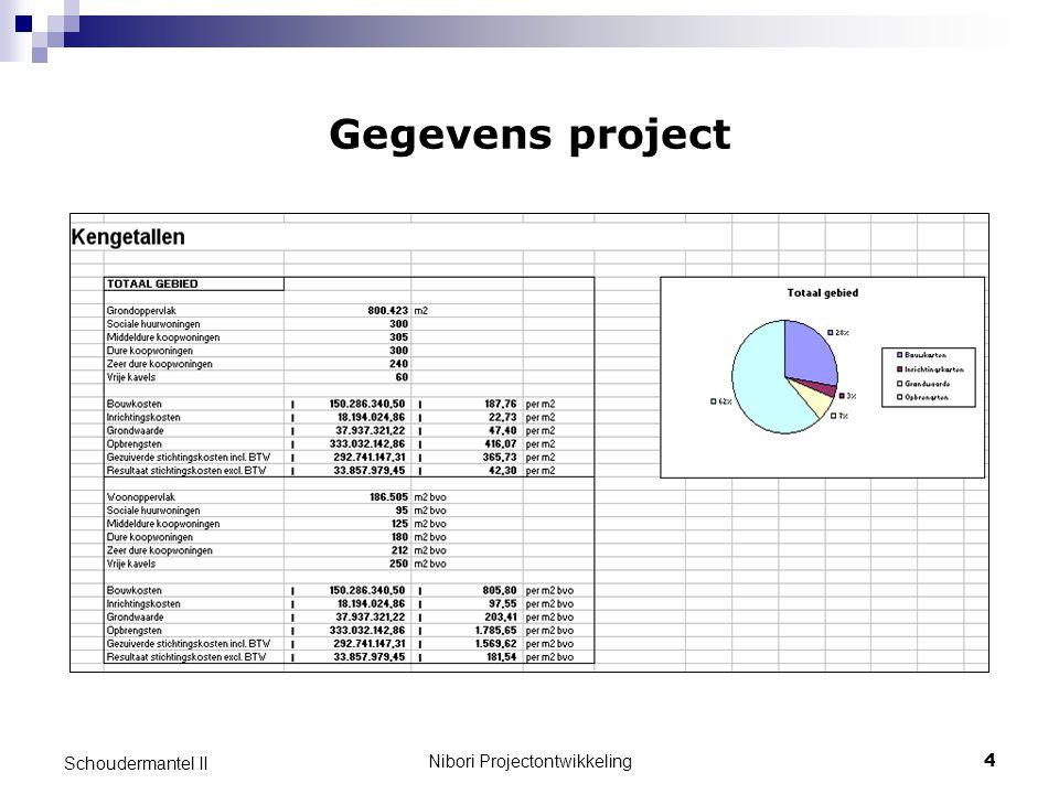 Nibori Projectontwikkeling