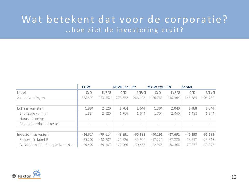 Wat betekent dat voor de corporatie …hoe ziet de investering eruit